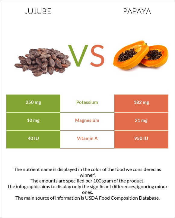 Jujube vs Papaya infographic