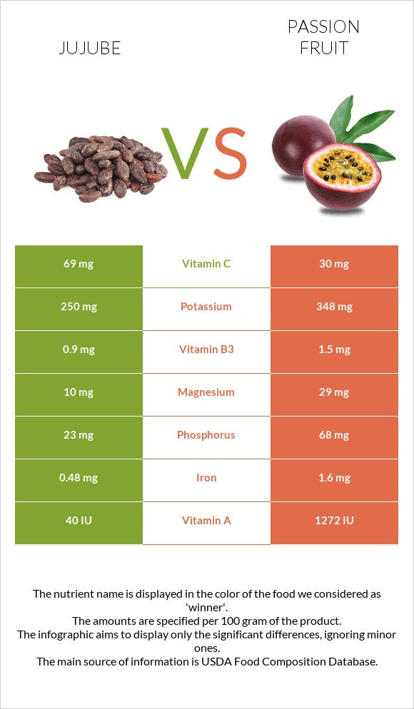 Jujube vs Passion fruit infographic