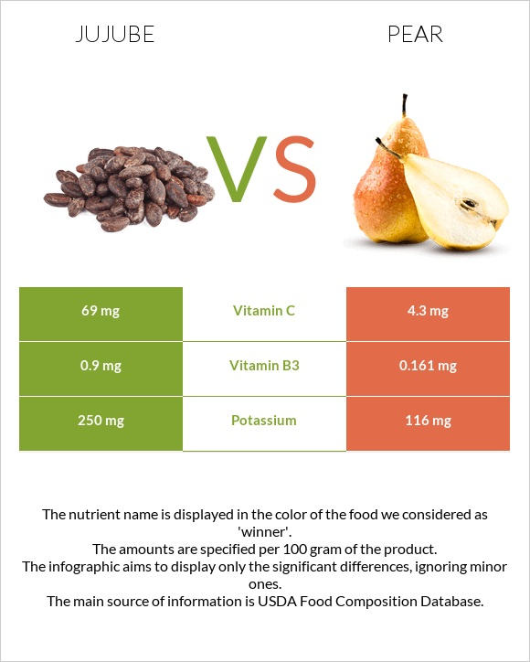 Jujube vs Pear infographic