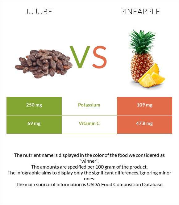 Jujube vs Pineapple infographic