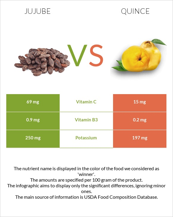 Jujube vs Quince infographic