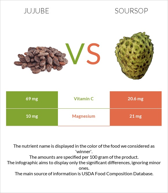 Jujube vs Soursop infographic