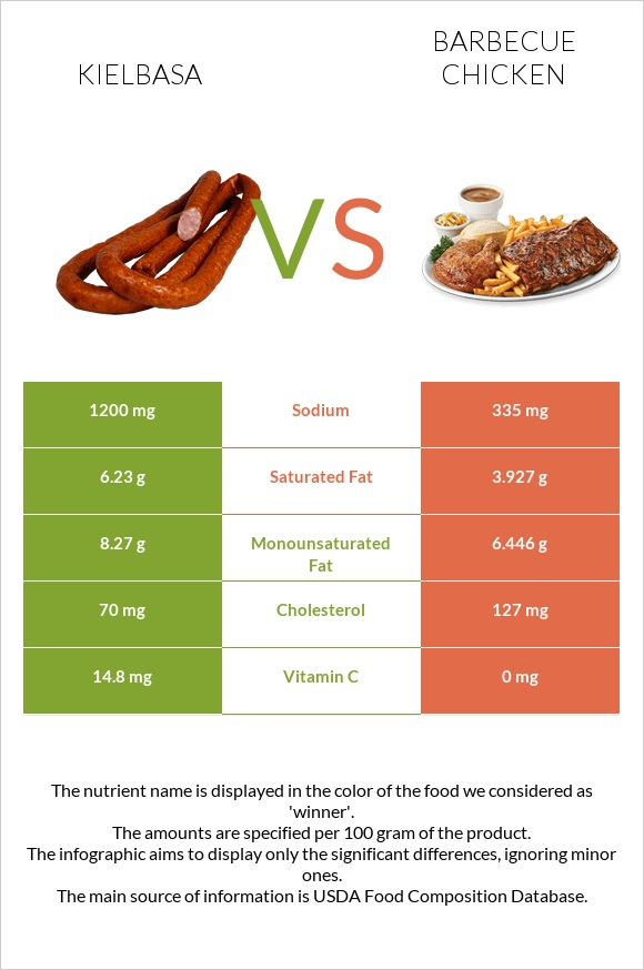 Kielbasa vs Barbecue chicken infographic