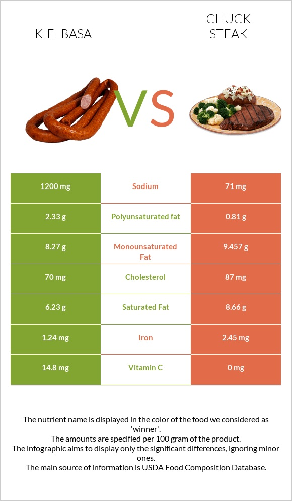 Kielbasa vs Chuck steak infographic