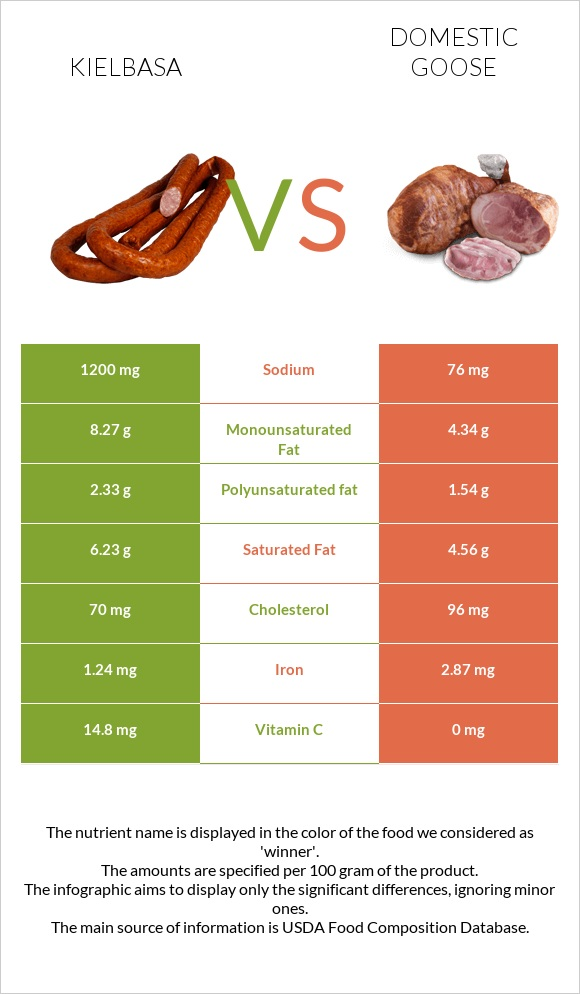 Kielbasa vs Domestic goose infographic