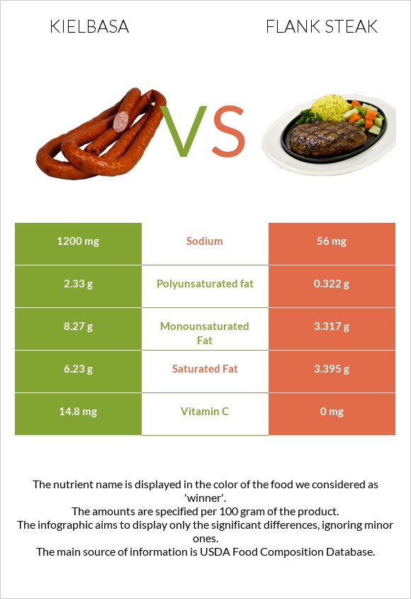 Kielbasa vs Flank steak infographic