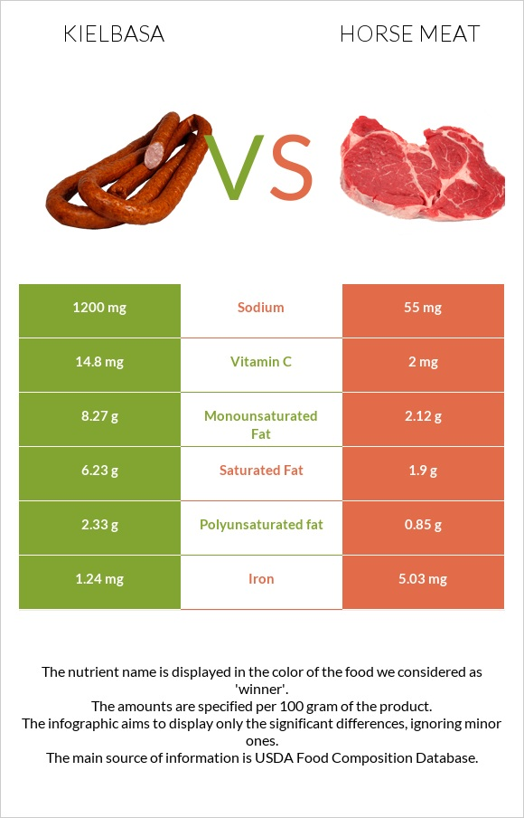 Kielbasa vs Horse meat infographic