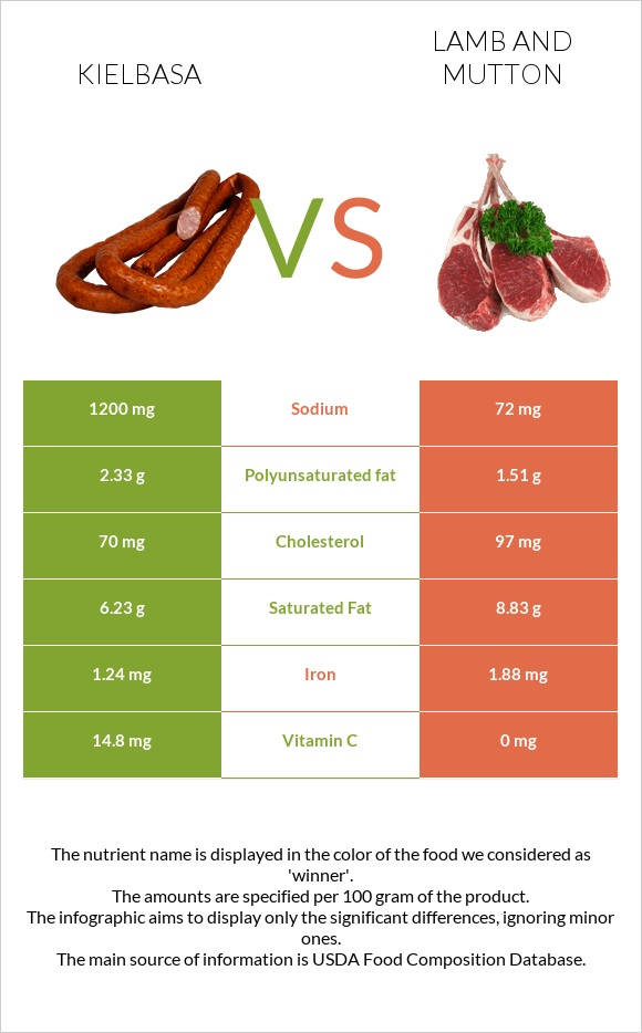 Kielbasa vs Lamb and mutton infographic