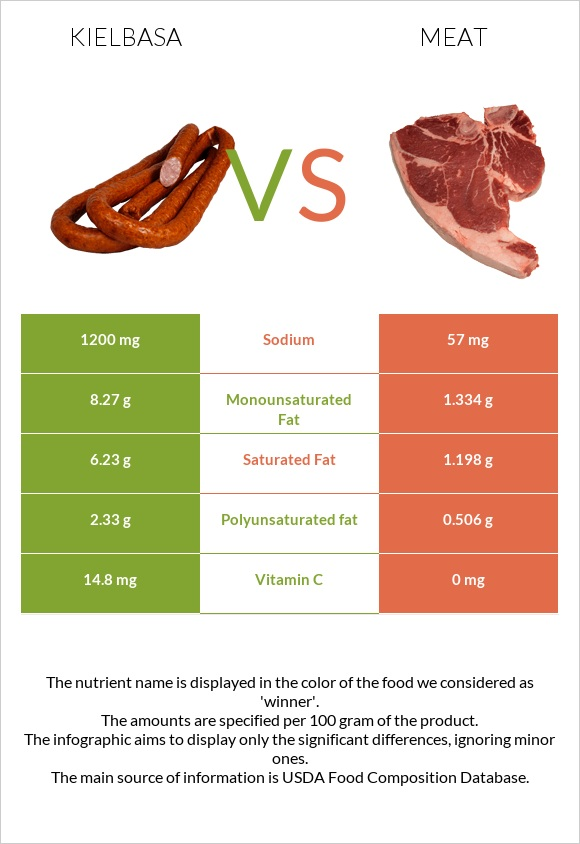 Kielbasa vs Meat infographic