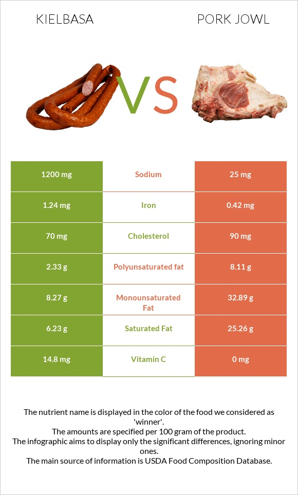 Kielbasa vs Pork jowl infographic