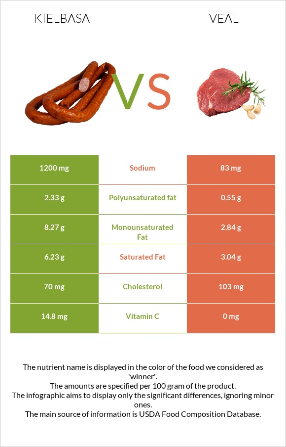 Kielbasa vs Veal infographic