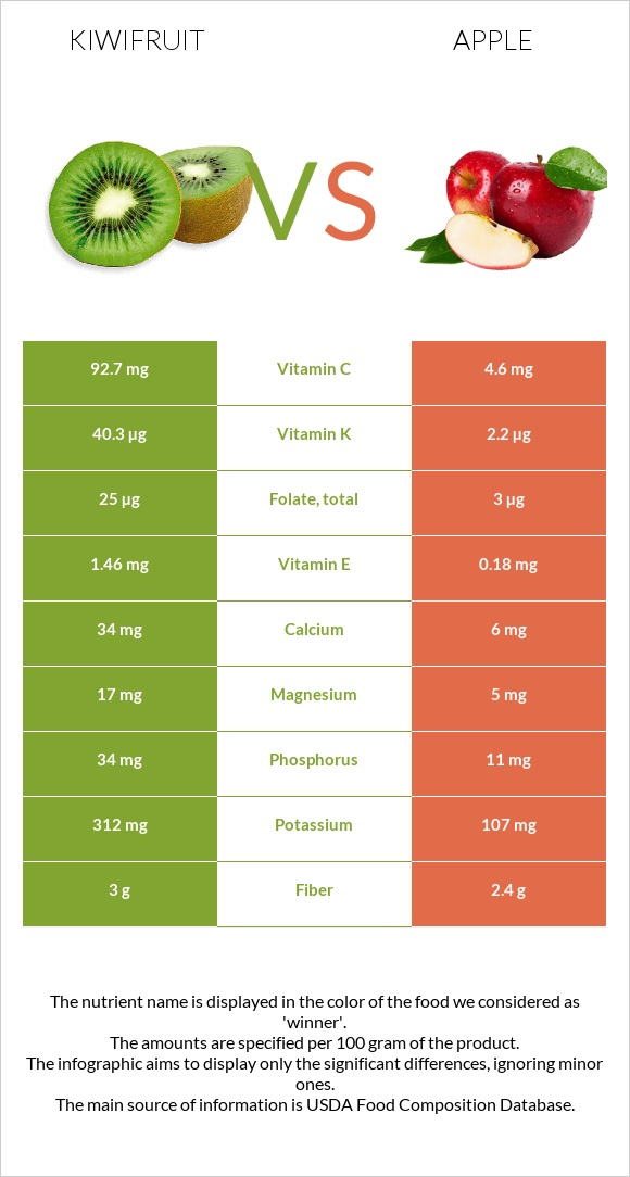Kiwifruit vs Apple infographic