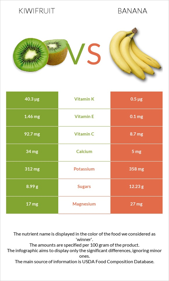 Kiwifruit vs Banana infographic