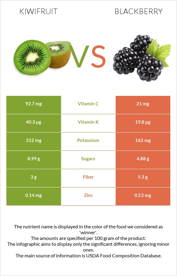 Kiwifruit vs Blackberry infographic