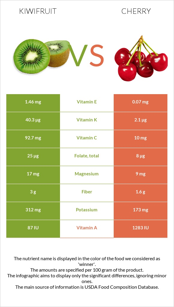 Kiwifruit vs Cherry infographic