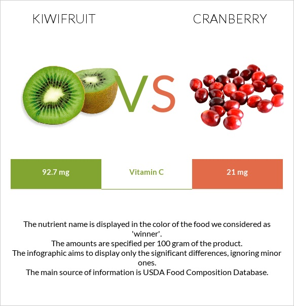 Kiwifruit vs Cranberry infographic