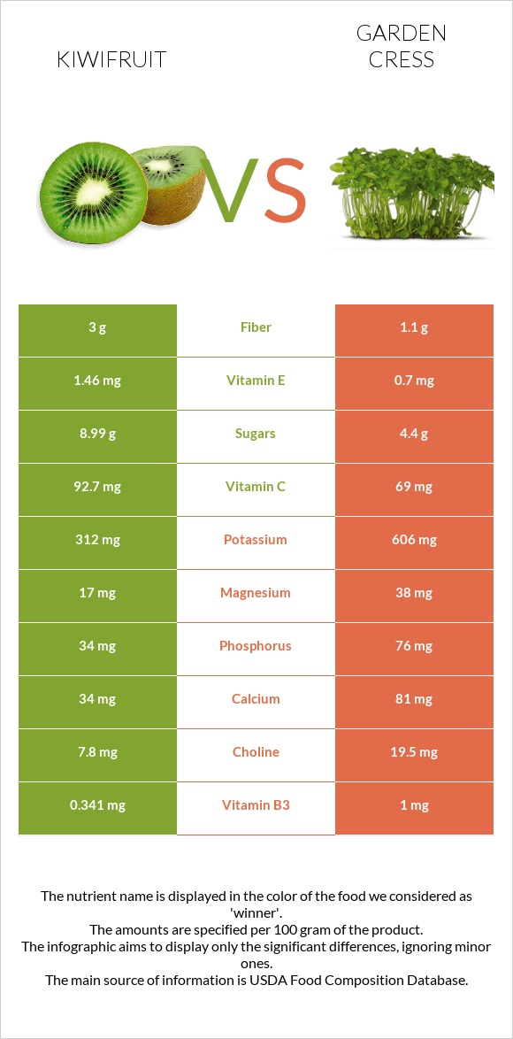 Kiwifruit vs Garden cress infographic