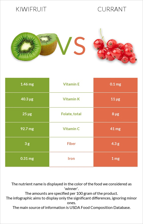 Kiwifruit vs Currant infographic