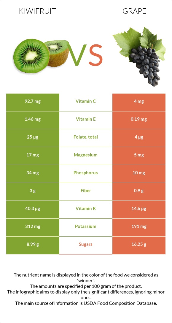 Kiwifruit vs Grape infographic