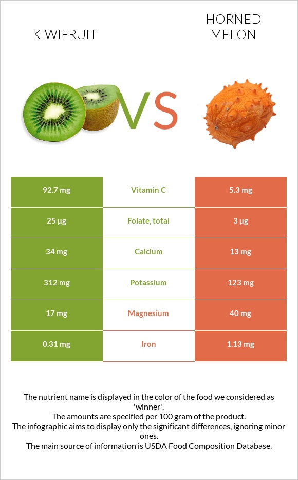 Kiwifruit vs Horned melon infographic