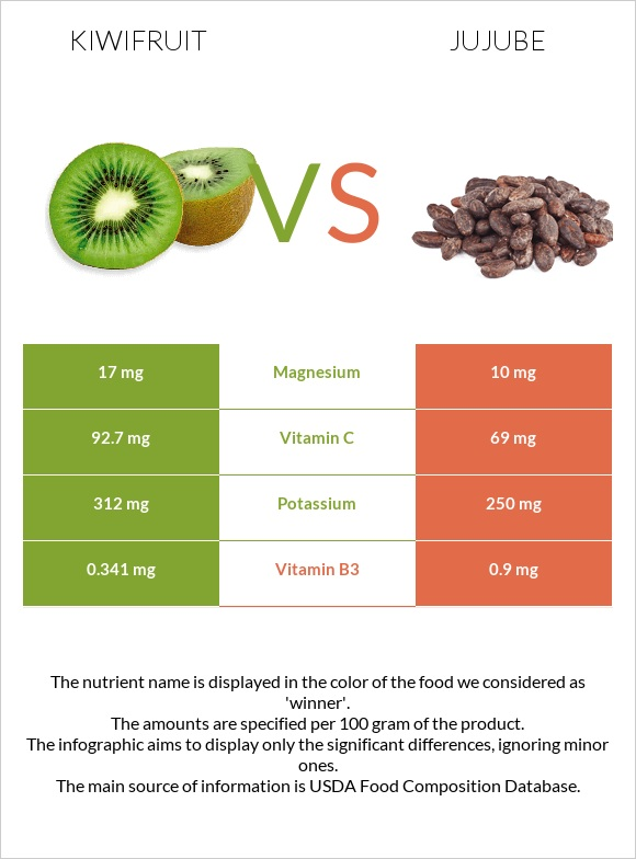 Kiwifruit vs Jujube infographic