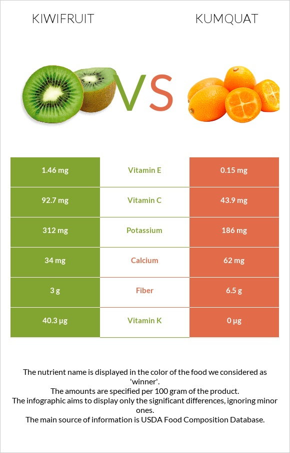 Kiwifruit vs Kumquat infographic