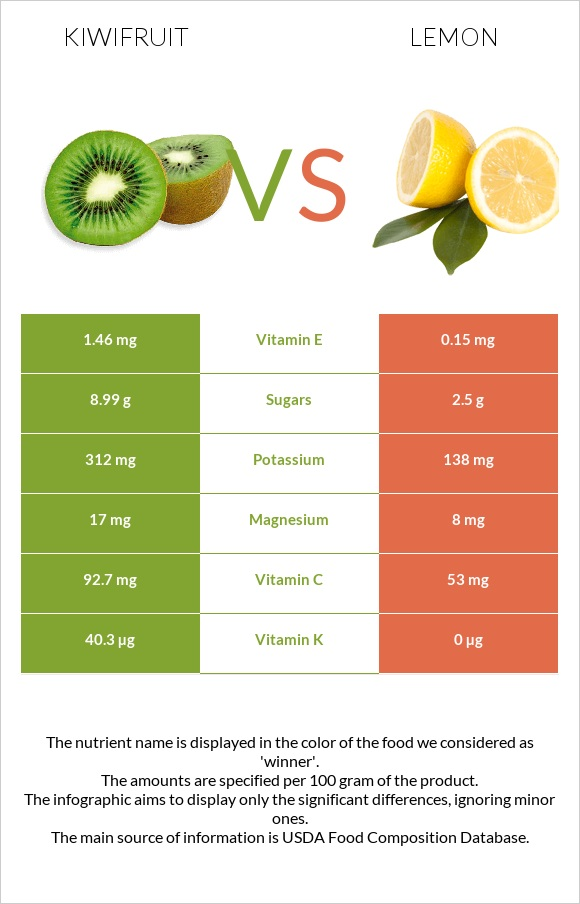 Kiwifruit vs Lemon infographic