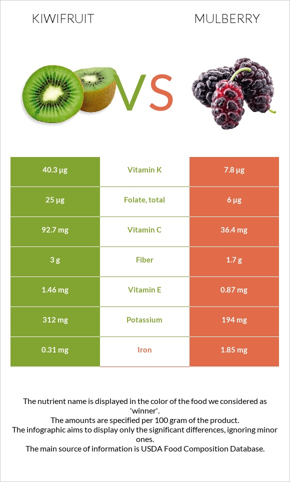 Kiwifruit vs Mulberry infographic