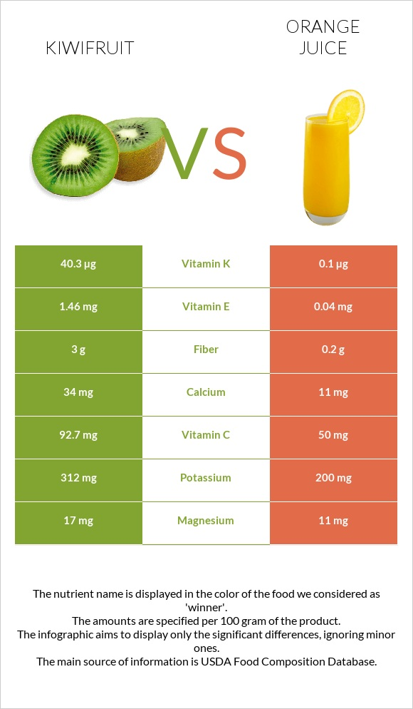 Kiwifruit vs Orange juice infographic