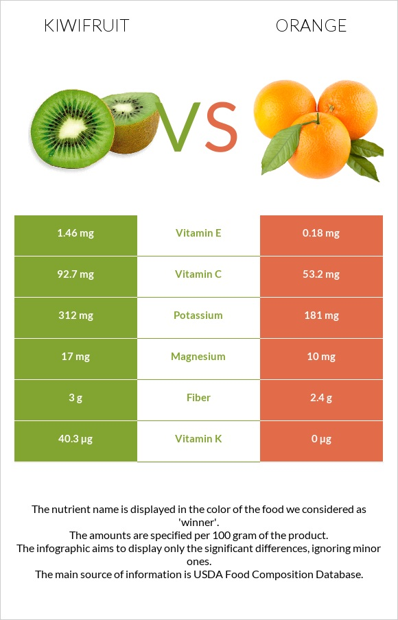 Kiwifruit vs Orange infographic