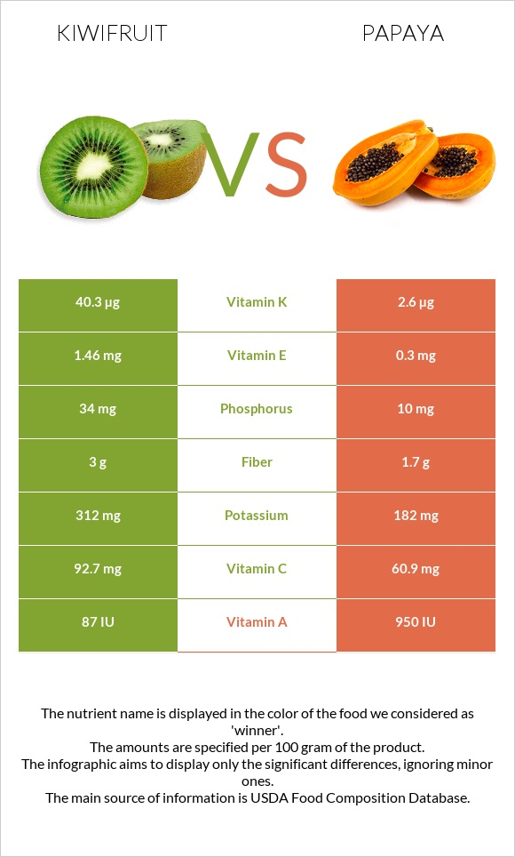 Kiwifruit vs Papaya infographic