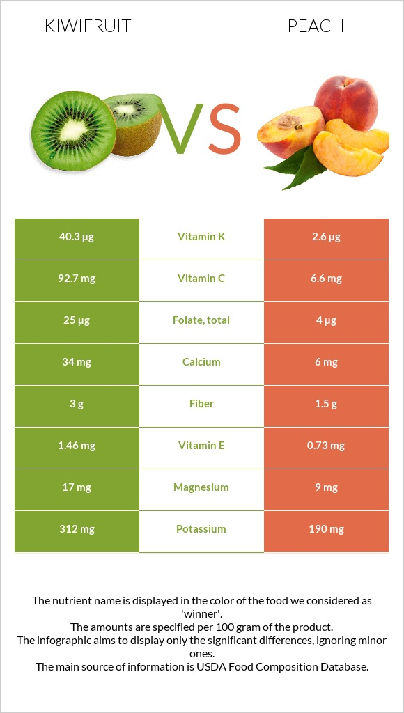 Kiwifruit vs Peach infographic