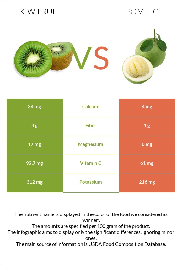 Kiwifruit vs Pomelo infographic