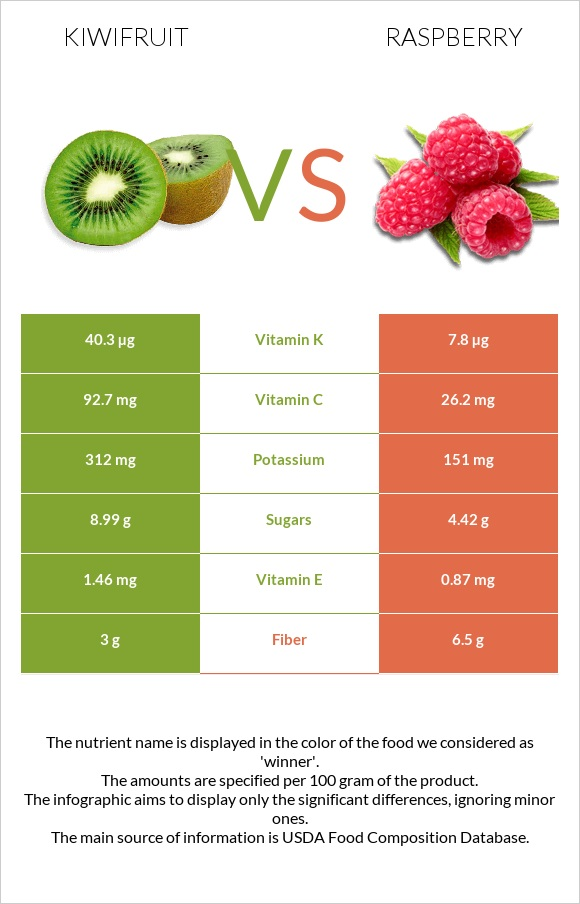 Kiwifruit vs Raspberry infographic