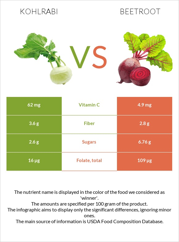 Kohlrabi vs Beetroot infographic