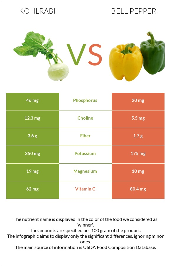 Kohlrabi vs Bell pepper infographic