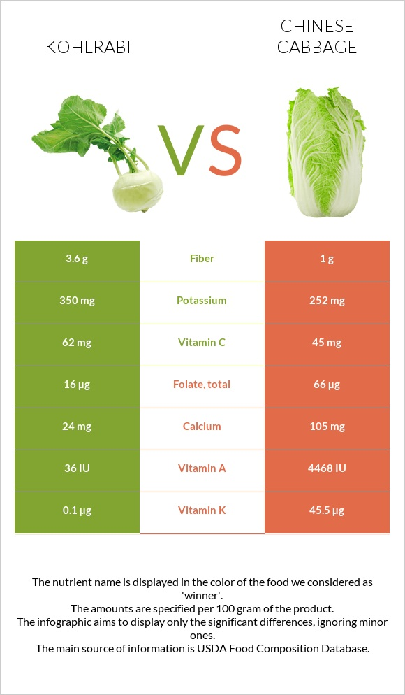 Kohlrabi vs Chinese cabbage infographic