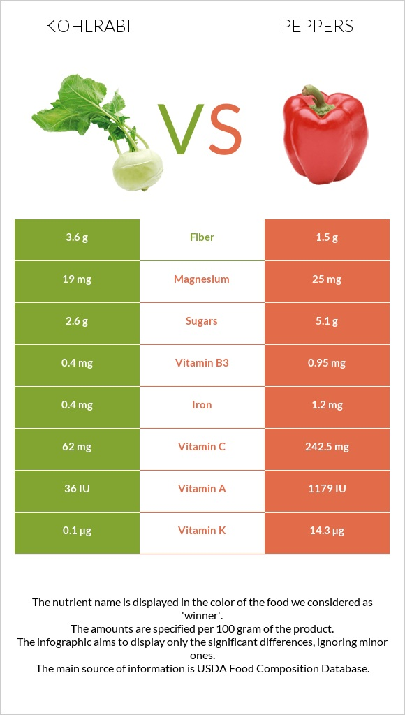 Kohlrabi vs Peppers infographic