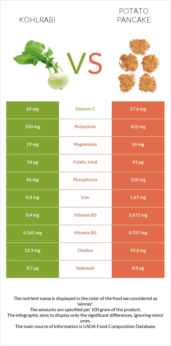Kohlrabi vs Potato pancake infographic