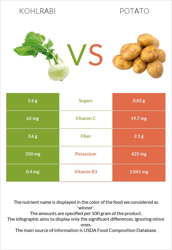 Kohlrabi vs Potato infographic