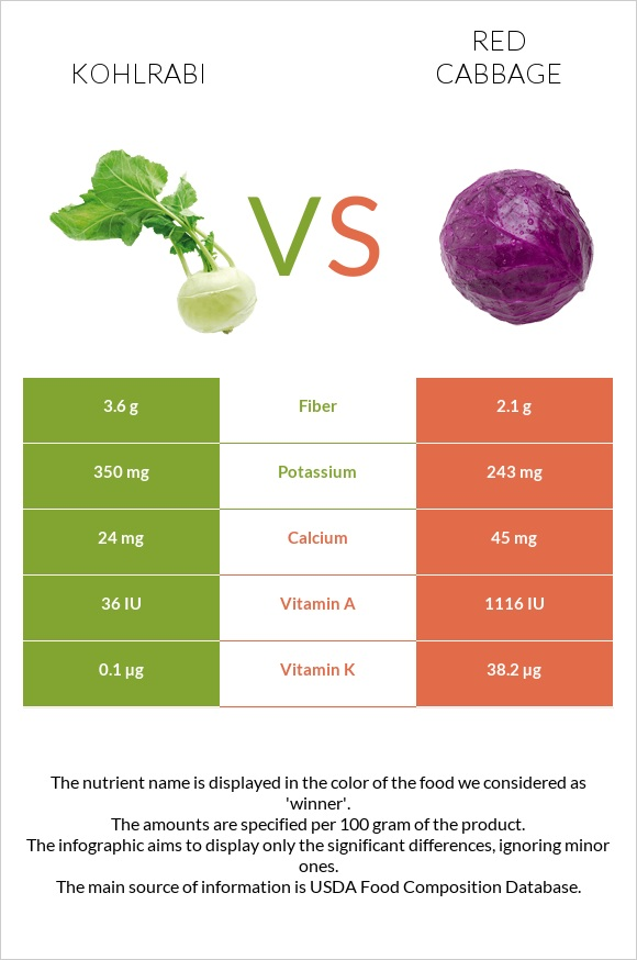 Kohlrabi vs Red cabbage infographic