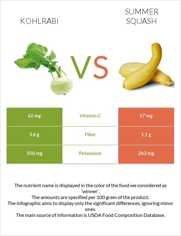 Kohlrabi vs Summer squash infographic