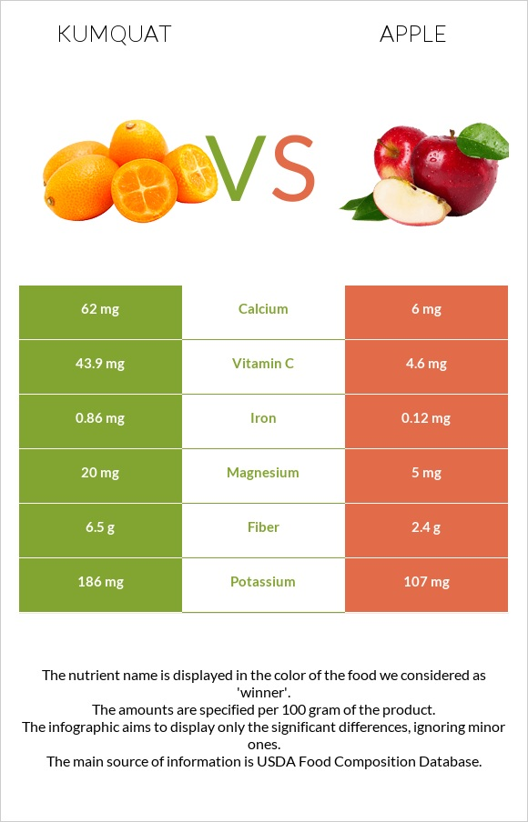 Kumquat vs Apple infographic