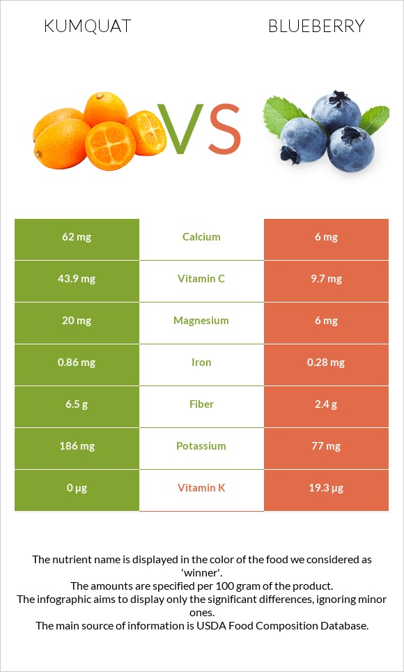 Kumquat vs Blueberry infographic