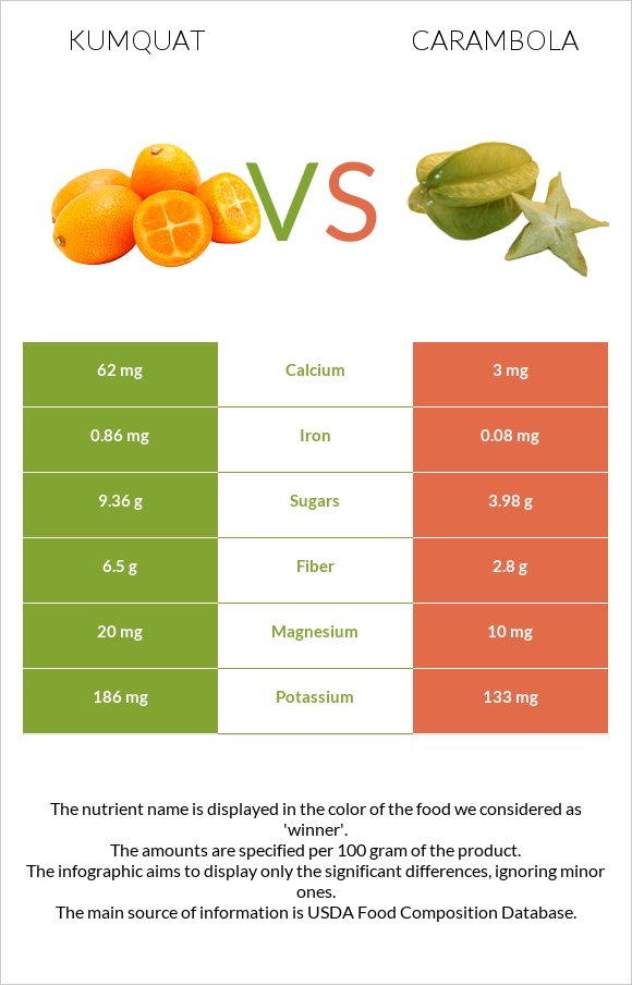 Kumquat vs Carambola infographic