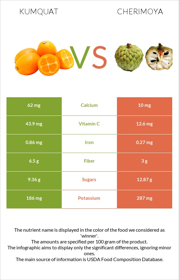 Kumquat vs Cherimoya infographic