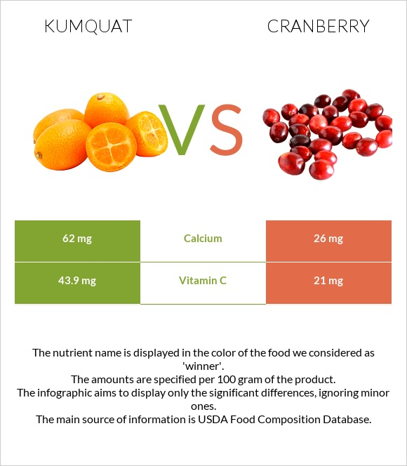 Kumquat vs Cranberry infographic