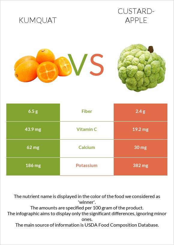 Kumquat vs Custard-apple infographic