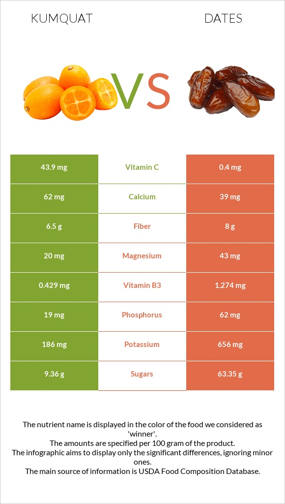 Kumquat vs Dates  infographic