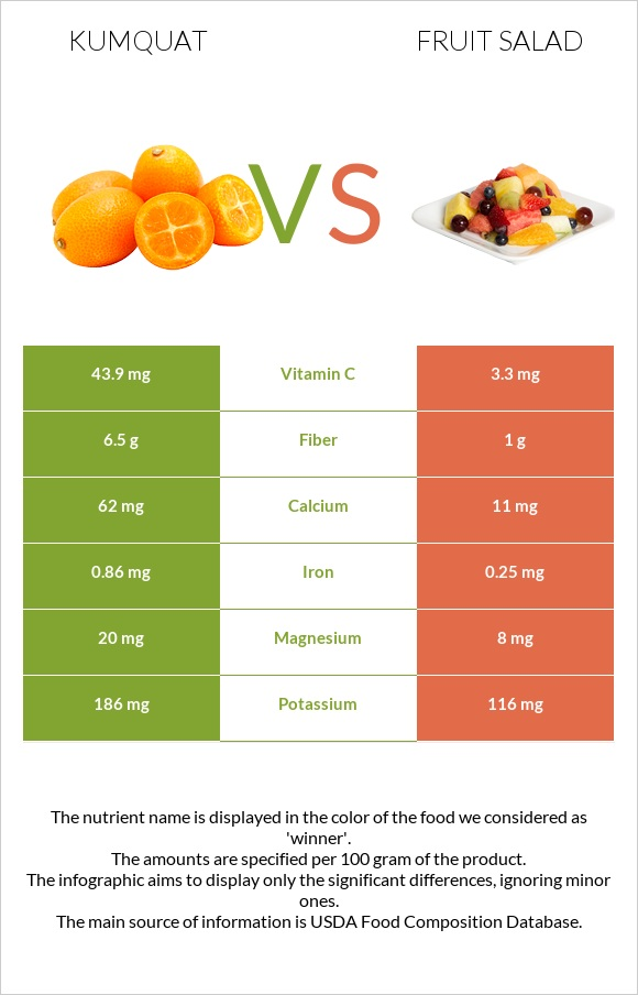 Kumquat vs Fruit salad infographic